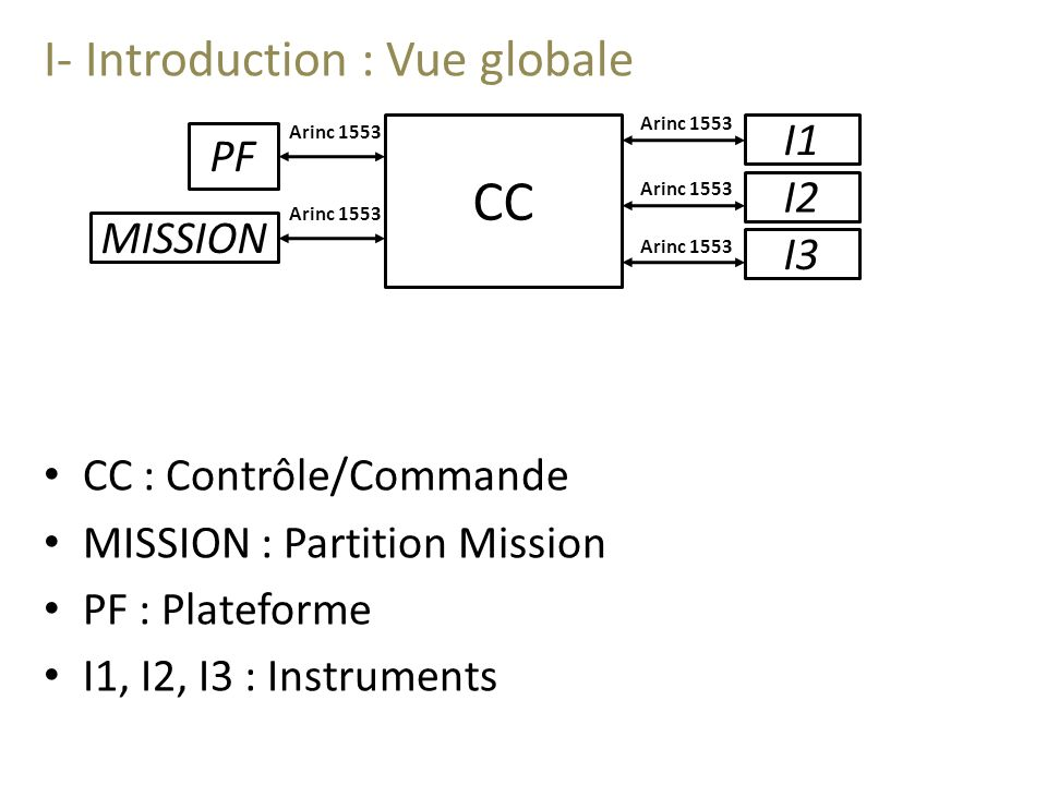 CC I- Introduction : Vue globale I1 PF I2 MISSION I3