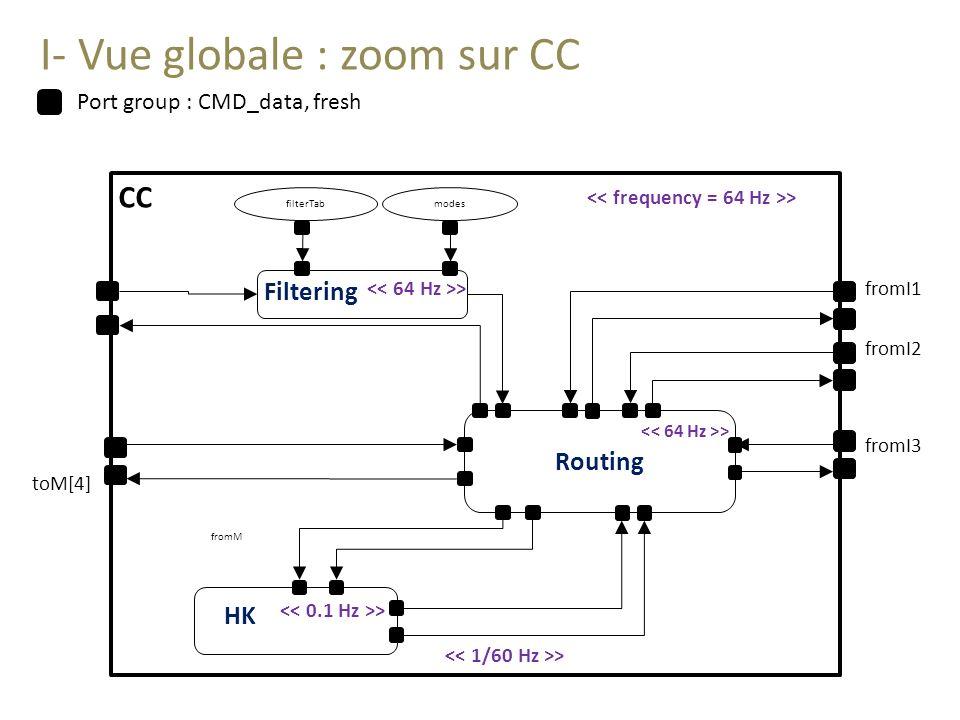 I- Vue globale : zoom sur CC