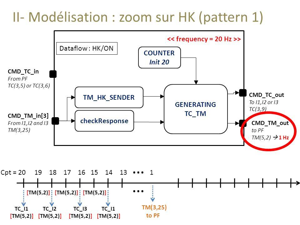 … … II- Modélisation : zoom sur HK (pattern 1)