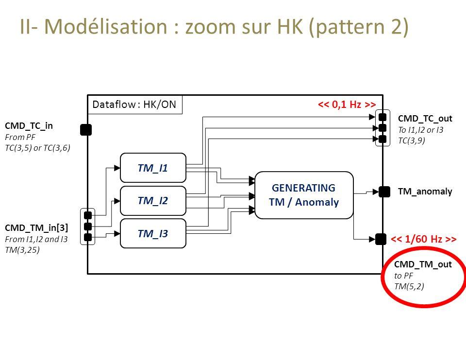 II- Modélisation : zoom sur HK (pattern 2)