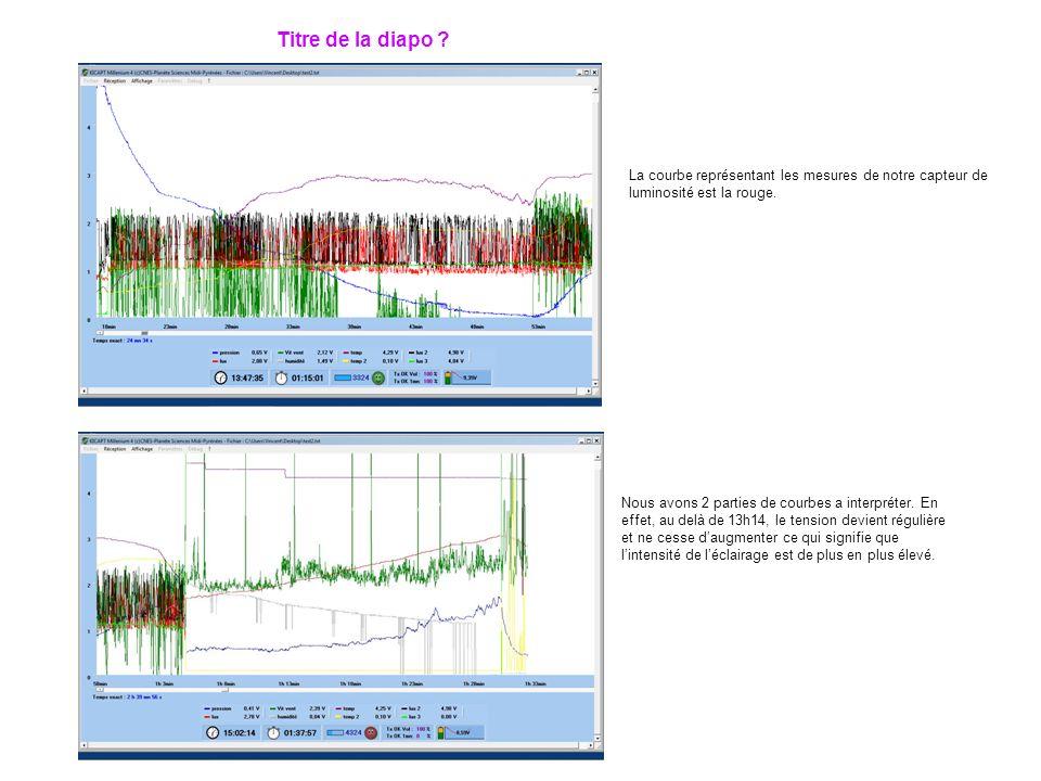 Titre de la diapo La courbe représentant les mesures de notre capteur de luminosité est la rouge.
