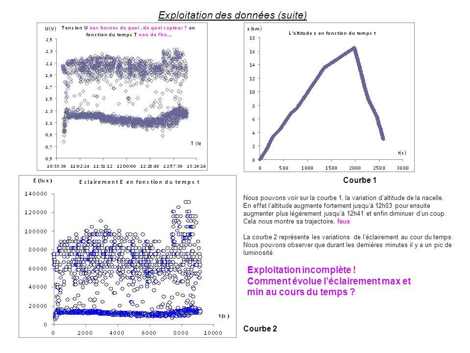 Exploitation des données (suite)