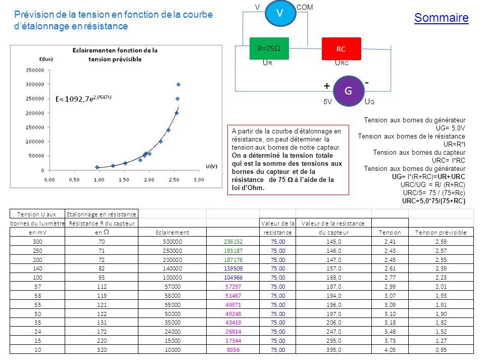 V V. COM. Prévision de la tension en fonction de la courbe d'étalonnage en résistance. Sommaire.