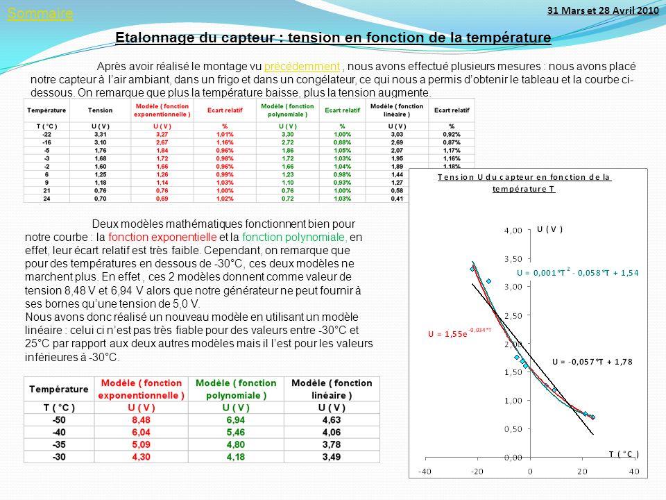 Etalonnage du capteur : tension en fonction de la température