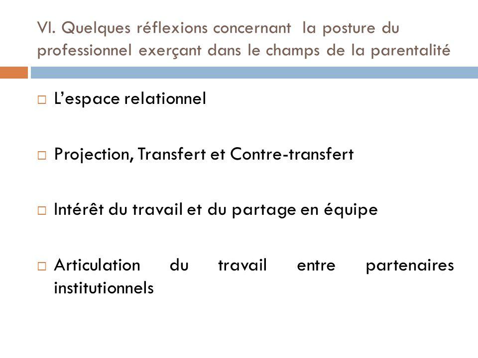 Projection, Transfert et Contre-transfert