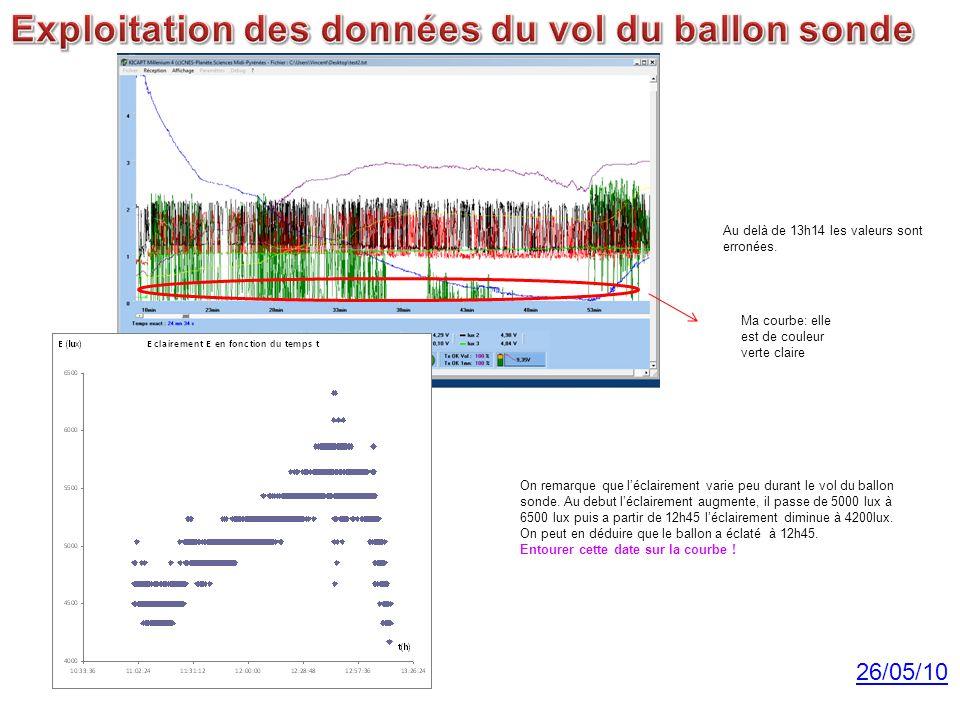 Exploitation des données du vol du ballon sonde