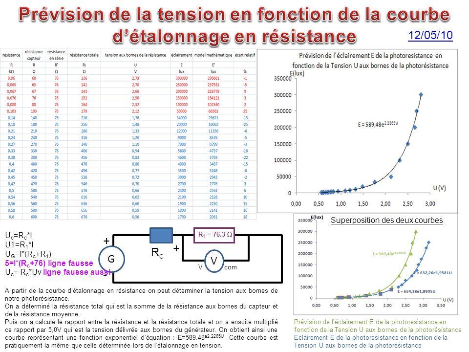 Prévision de la tension en fonction de la courbe d'étalonnage en résistance