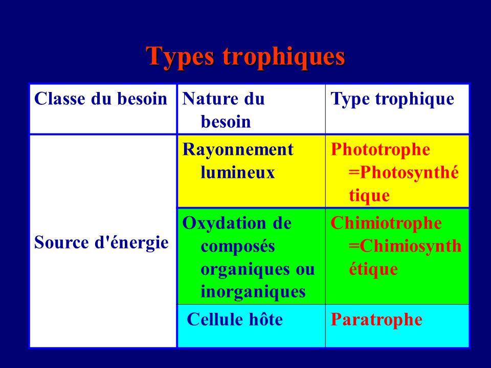 Types trophiques Classe du besoin Nature du besoin Type trophique