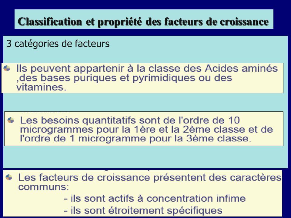 Classification et propriété des facteurs de croissance