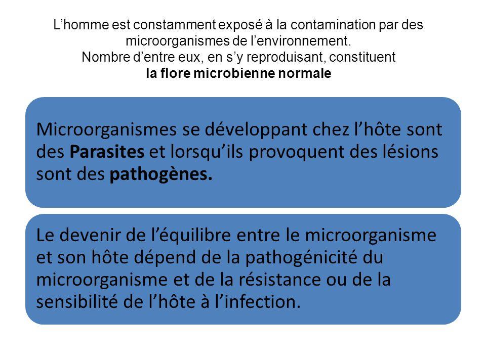 L'homme est constamment exposé à la contamination par des microorganismes de l'environnement. Nombre d'entre eux, en s'y reproduisant, constituent la flore microbienne normale
