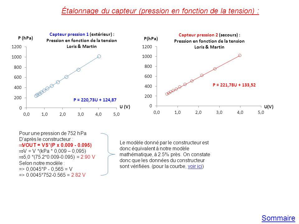 Étalonnage du capteur (pression en fonction de la tension) :