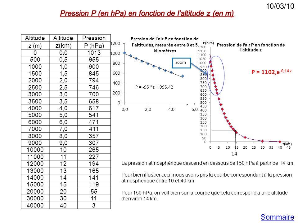 Pression P (en hPa) en fonction de l'altitude z (en m)