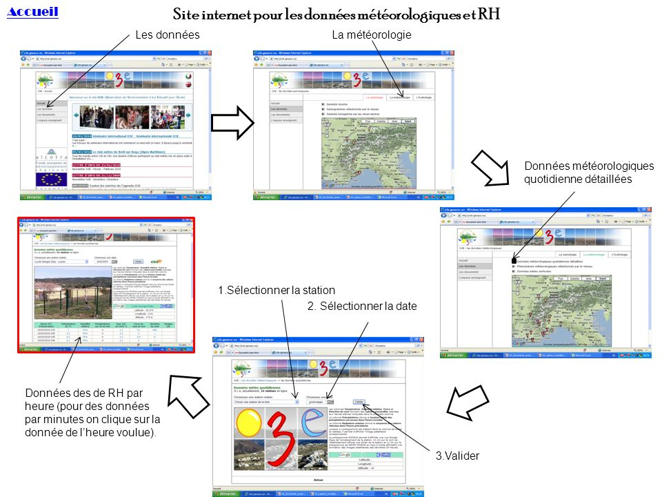 Site internet pour les données météorologiques et RH