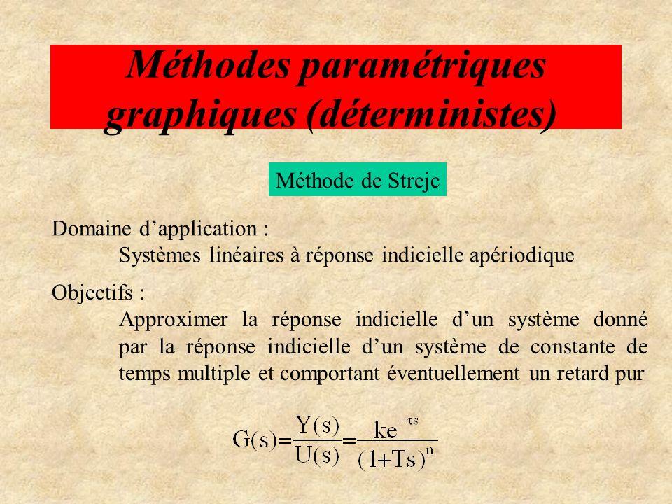 Méthodes paramétriques graphiques (déterministes)