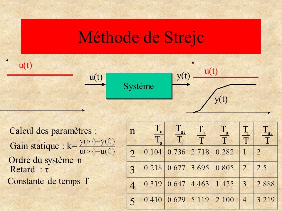 Méthode de Strejc n 2 3 4 5 u(t) u(t) y(t) u(t) Système y(t)
