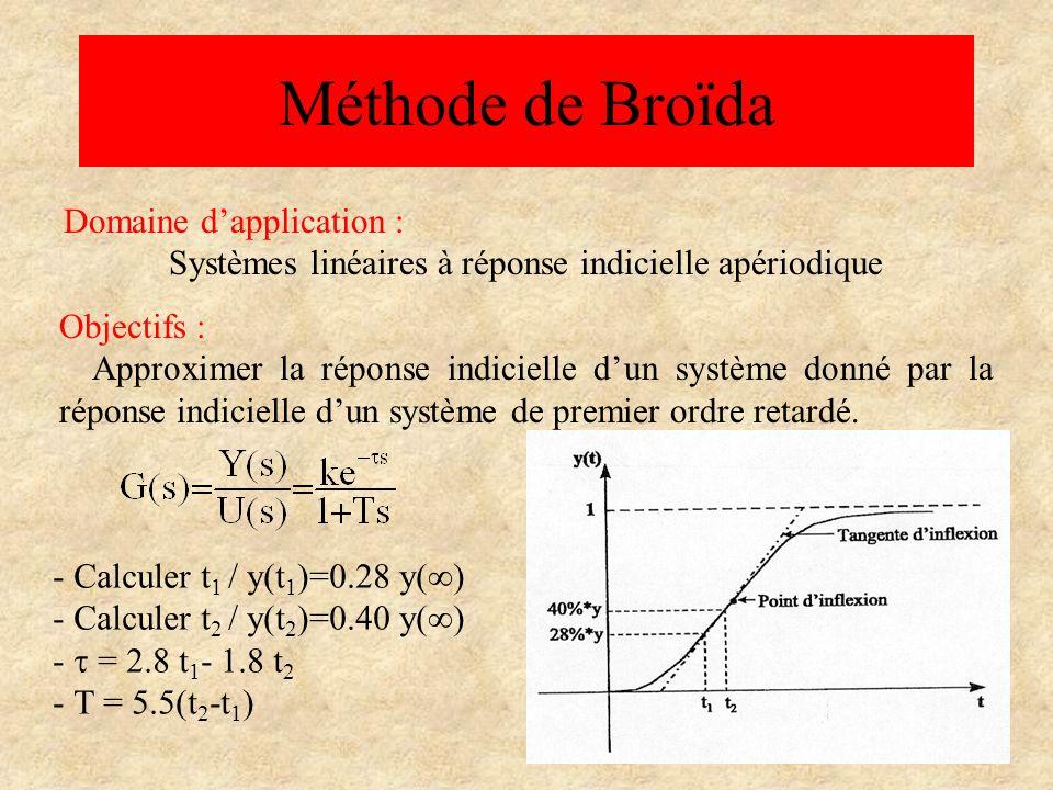 Méthode de Broïda Domaine d'application :
