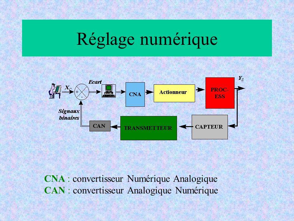 Réglage numérique CNA : convertisseur Numérique Analogique