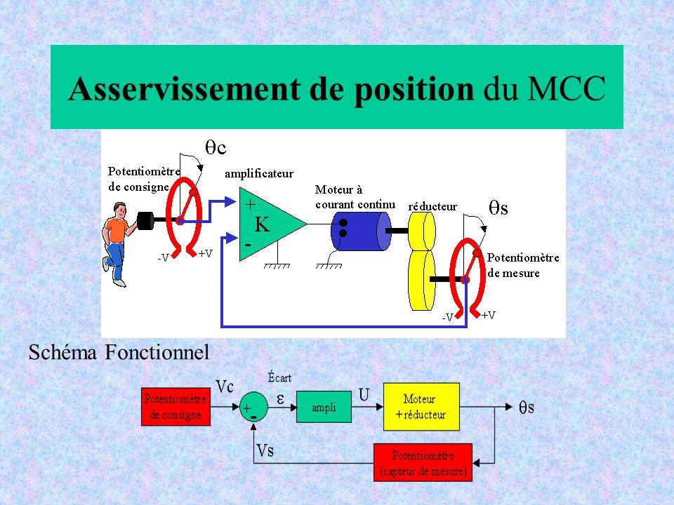 Asservissement de position du MCC