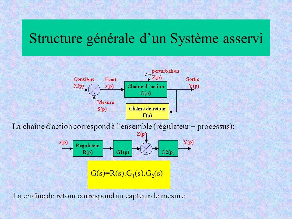 Structure générale d'un Système asservi