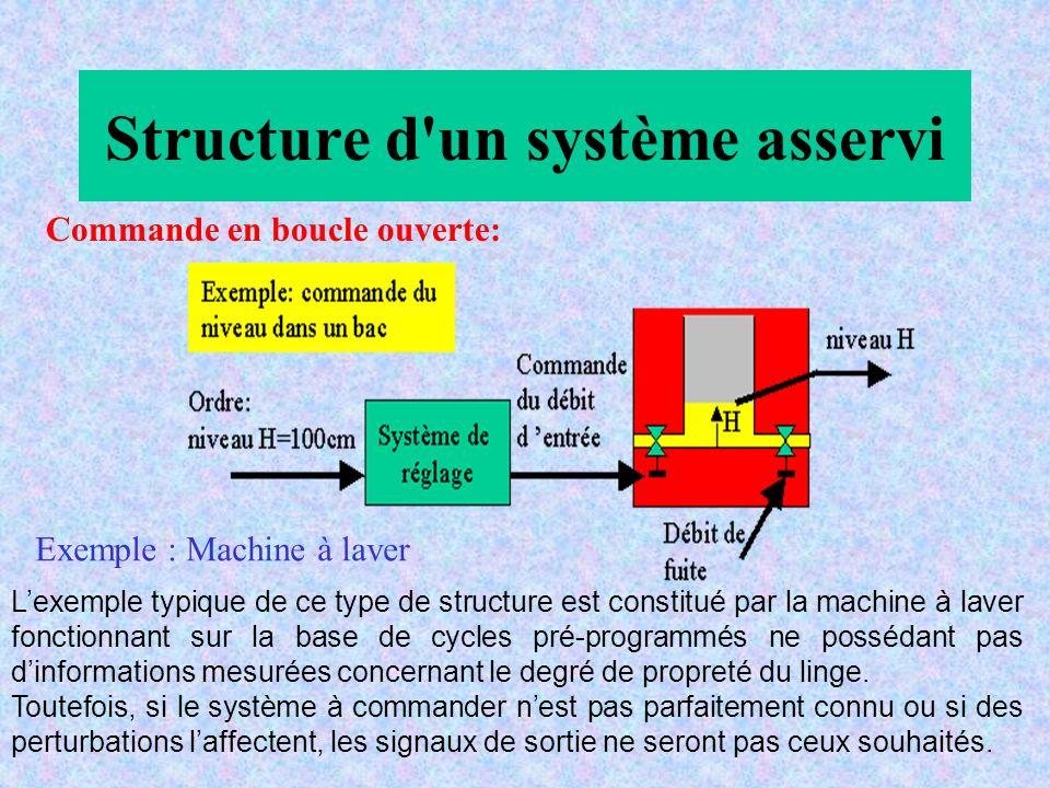 Structure d un système asservi