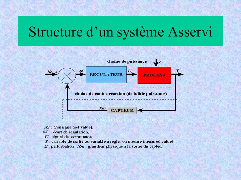 Structure d'un système Asservi