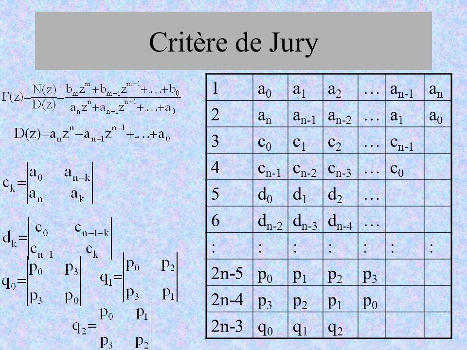 Critère de Jury 1 a0 a1 a2 … an-1 an 2 an-2 3 c0 c1 c2 cn-1 4 cn-2