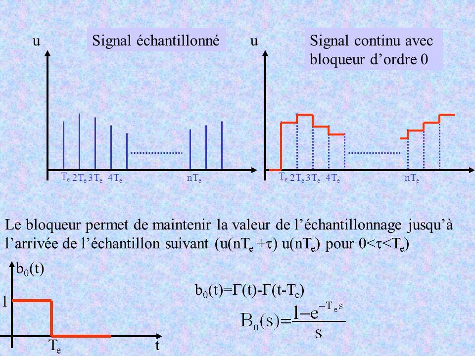 u Signal échantillonné u Signal continu avec bloqueur d'ordre 0