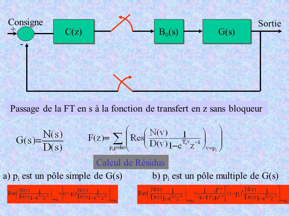 C(z) B0(s) G(s) Consigne. Sortie. - + Passage de la FT en s à la fonction de transfert en z sans bloqueur.