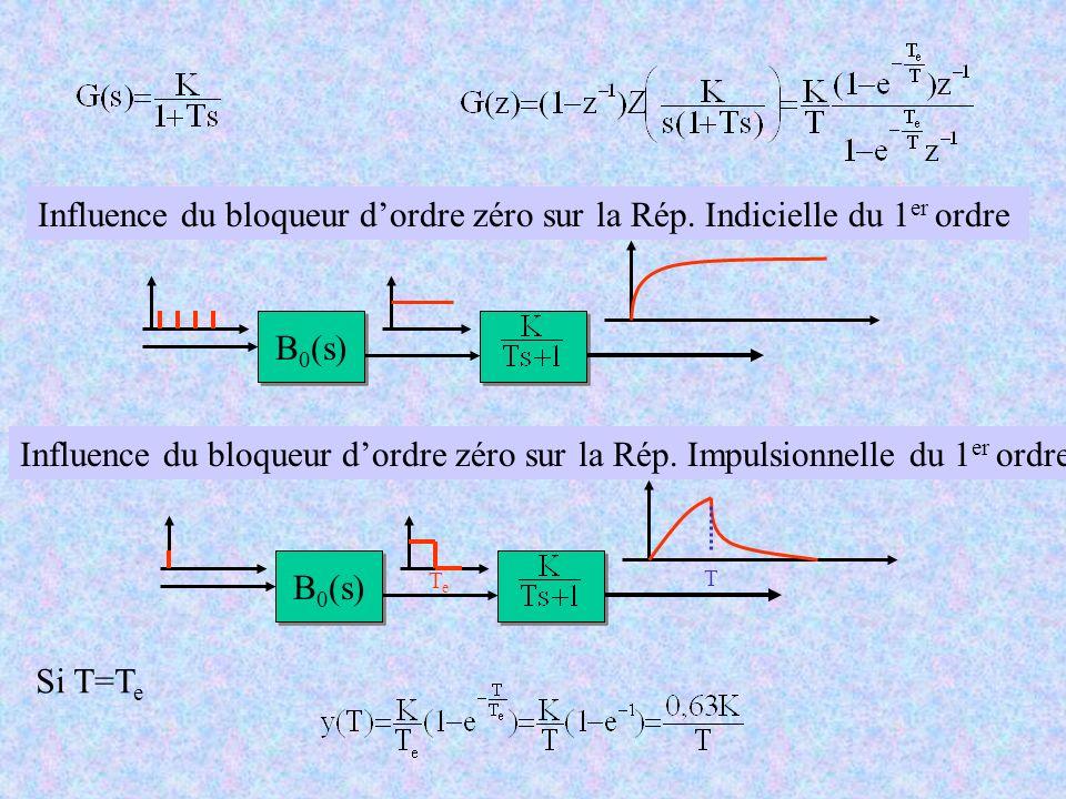 Influence du bloqueur d'ordre zéro sur la Rép. Indicielle du 1er ordre