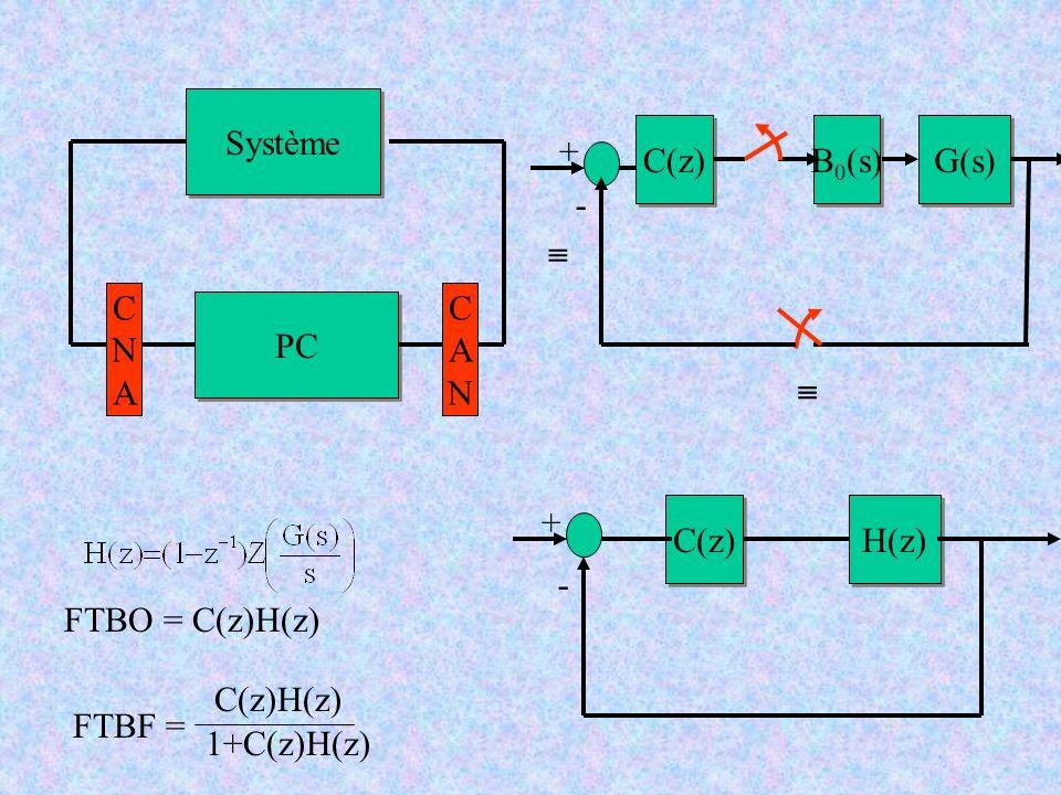 Système C(z) B0(s) G(s) + -  C. N. A. C. A. N. PC.  + C(z) H(z) - FTBO = C(z)H(z)