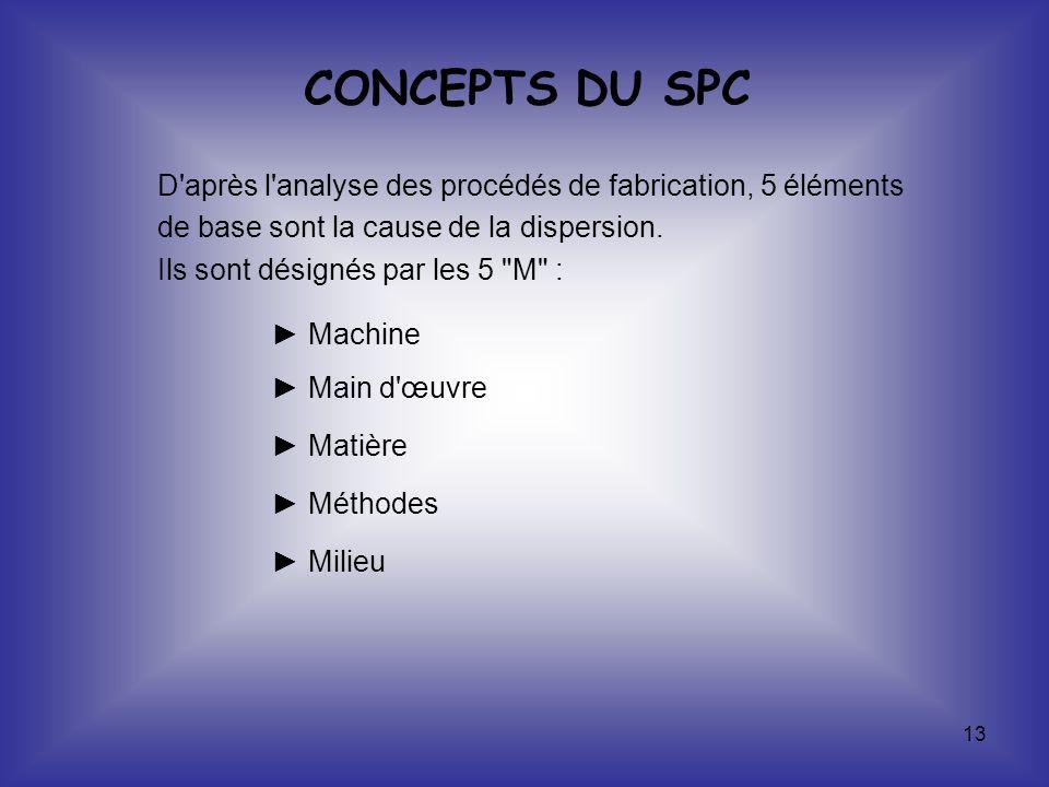 CONCEPTS DU SPC D après l analyse des procédés de fabrication, 5 éléments. de base sont la cause de la dispersion.