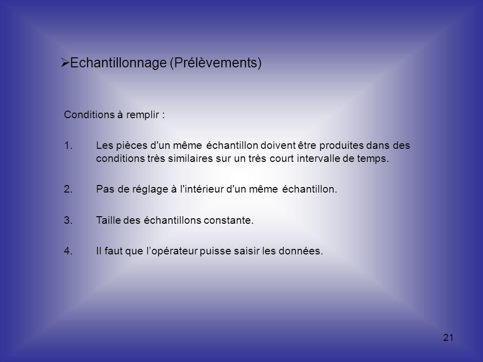 Echantillonnage (Prélèvements)