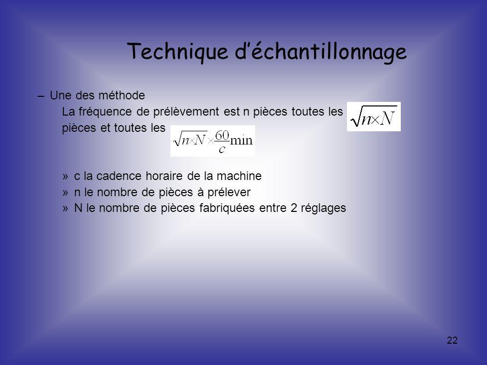 Technique d'échantillonnage