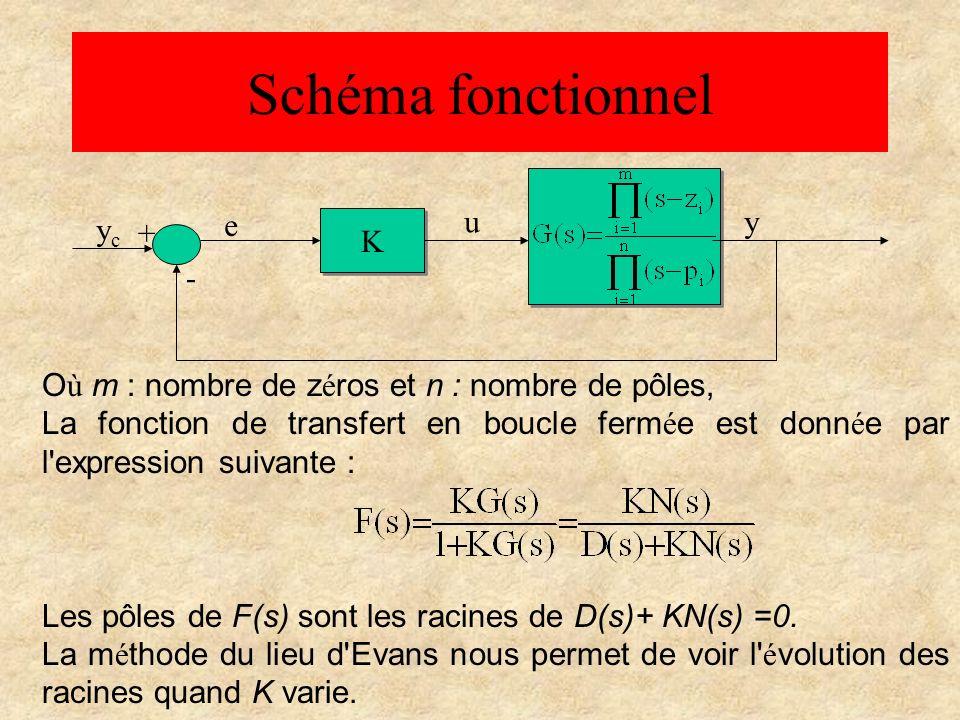 Schéma fonctionnel e u y yc + K -