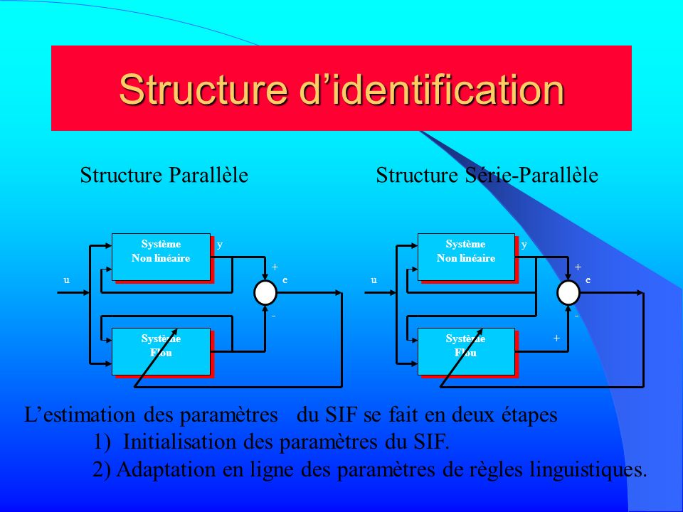 Structure d'identification