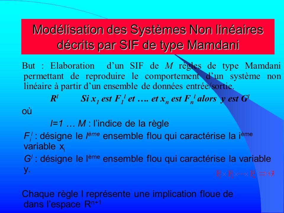 Modélisation des Systèmes Non linéaires décrits par SIF de type Mamdani
