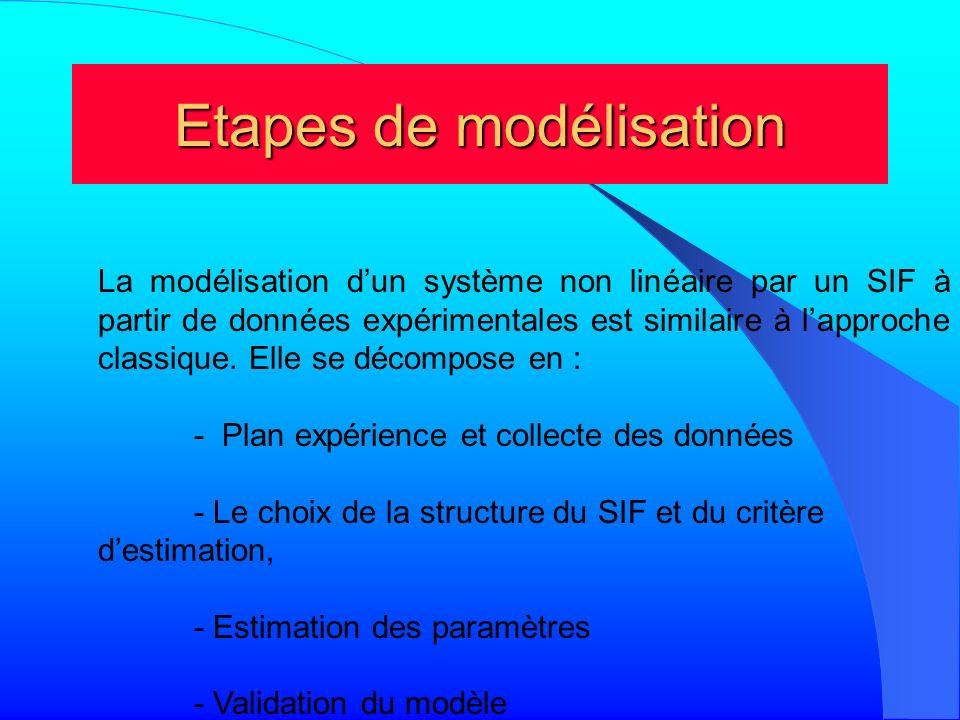 Etapes de modélisation