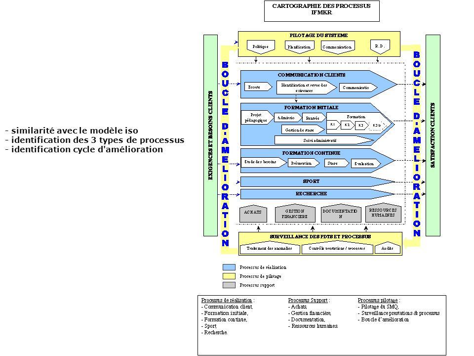 - similarité avec le modèle iso - identification des 3 types de processus - identification cycle d amélioration