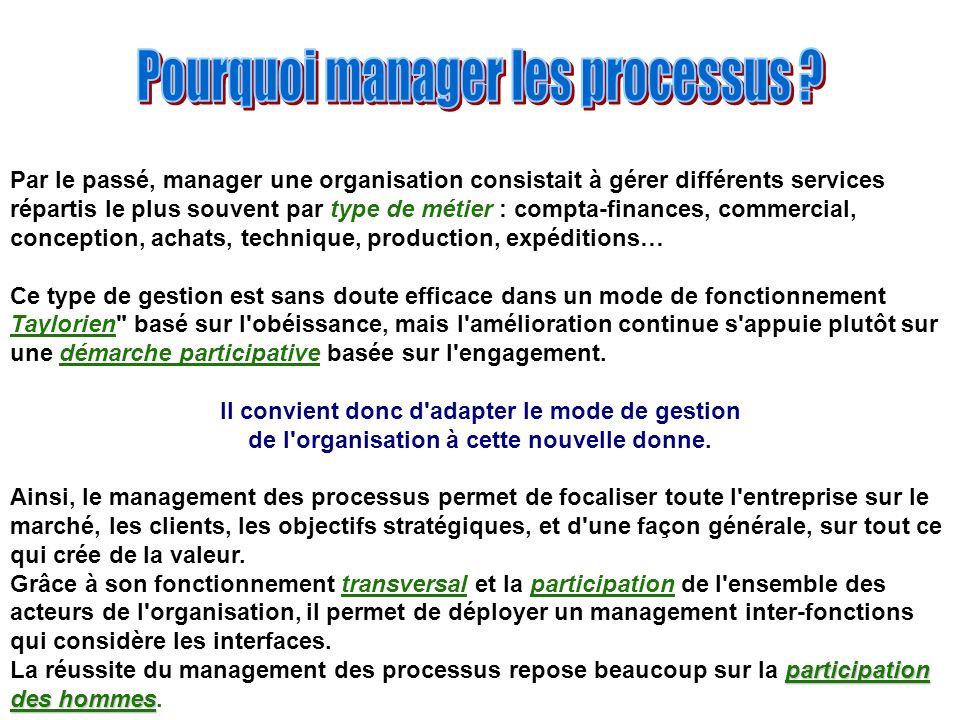 Pourquoi manager les processus