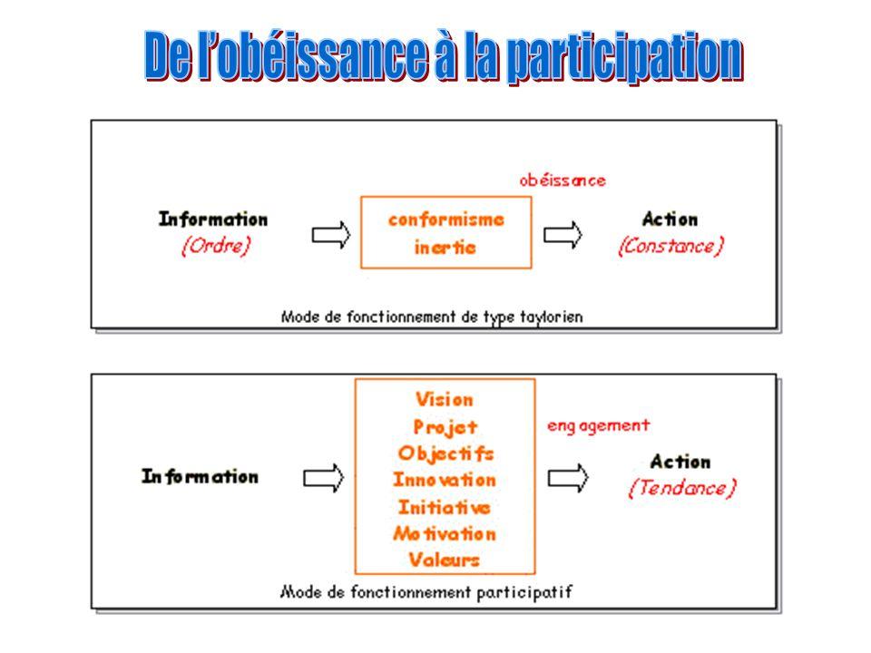 De l'obéissance à la participation