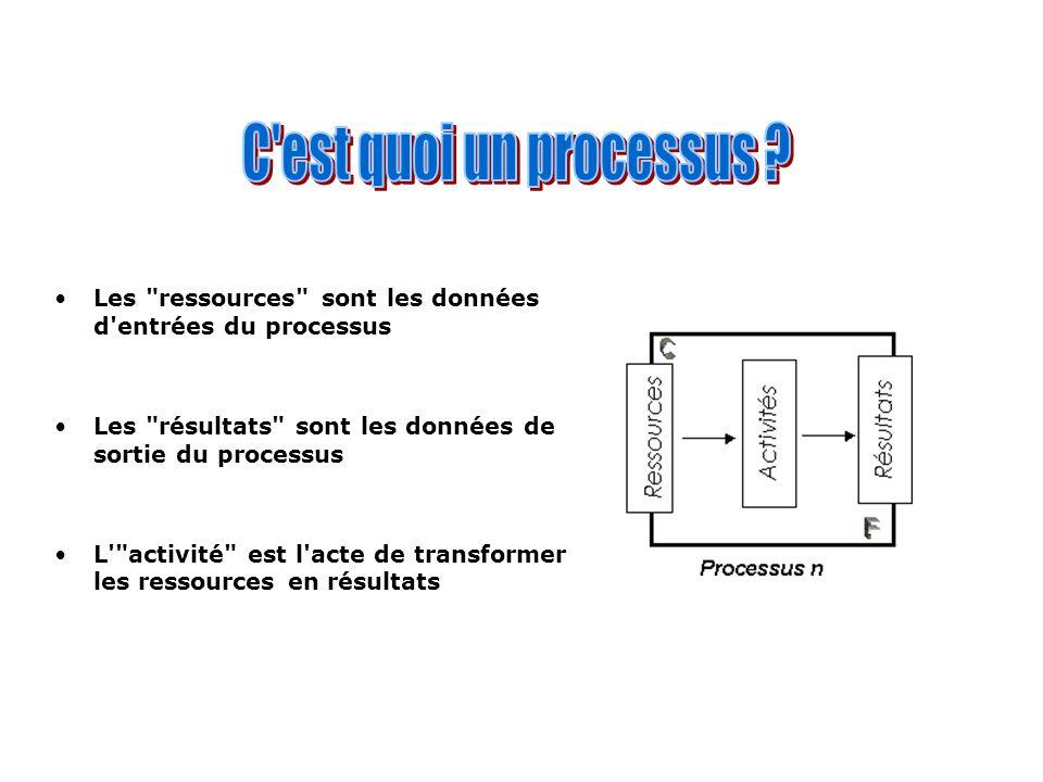 C est quoi un processus Les ressources sont les données d entrées du processus. Les résultats sont les données de sortie du processus.