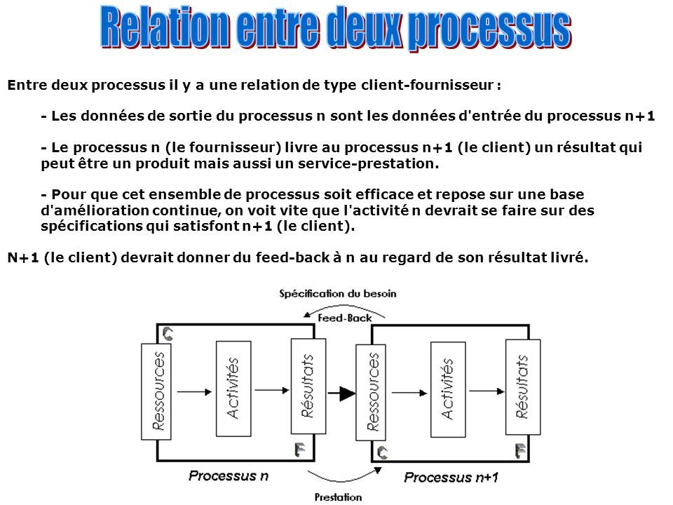 Relation entre deux processus