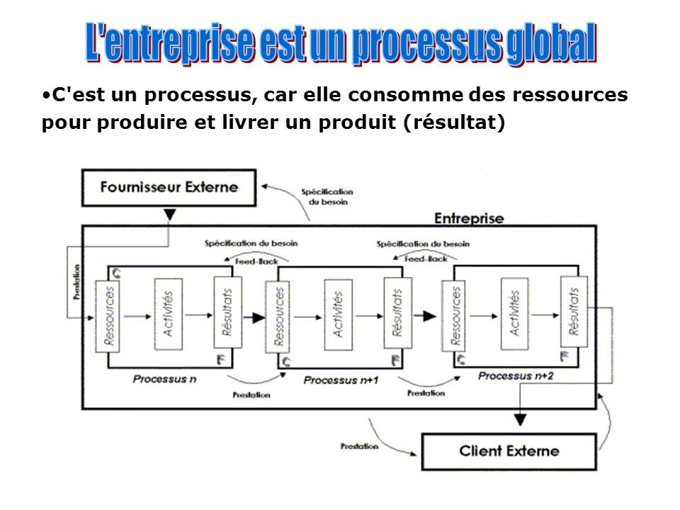 L entreprise est un processus global