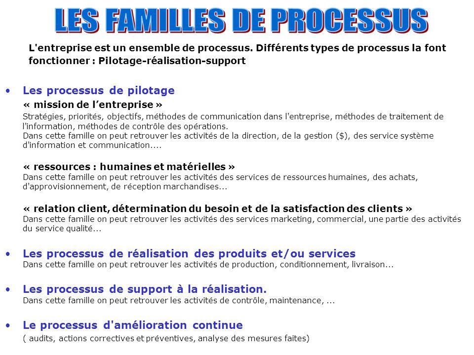 LES FAMILLES DE PROCESSUS