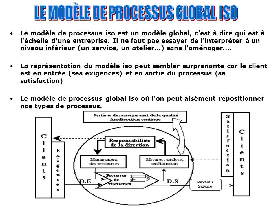 LE MODÈLE DE PROCESSUS GLOBAL ISO