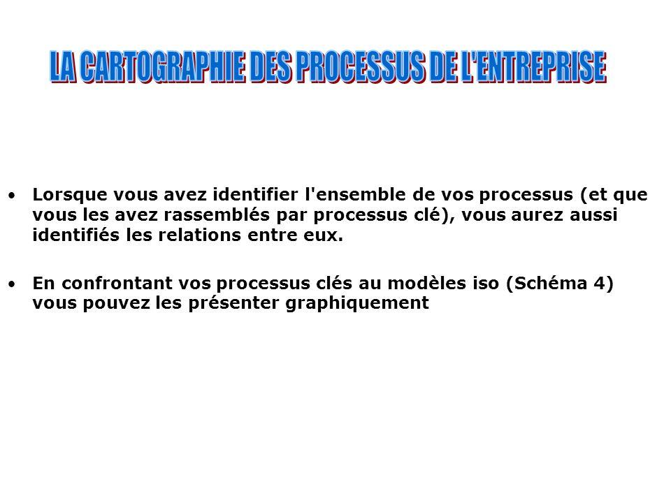 LA CARTOGRAPHIE DES PROCESSUS DE L ENTREPRISE