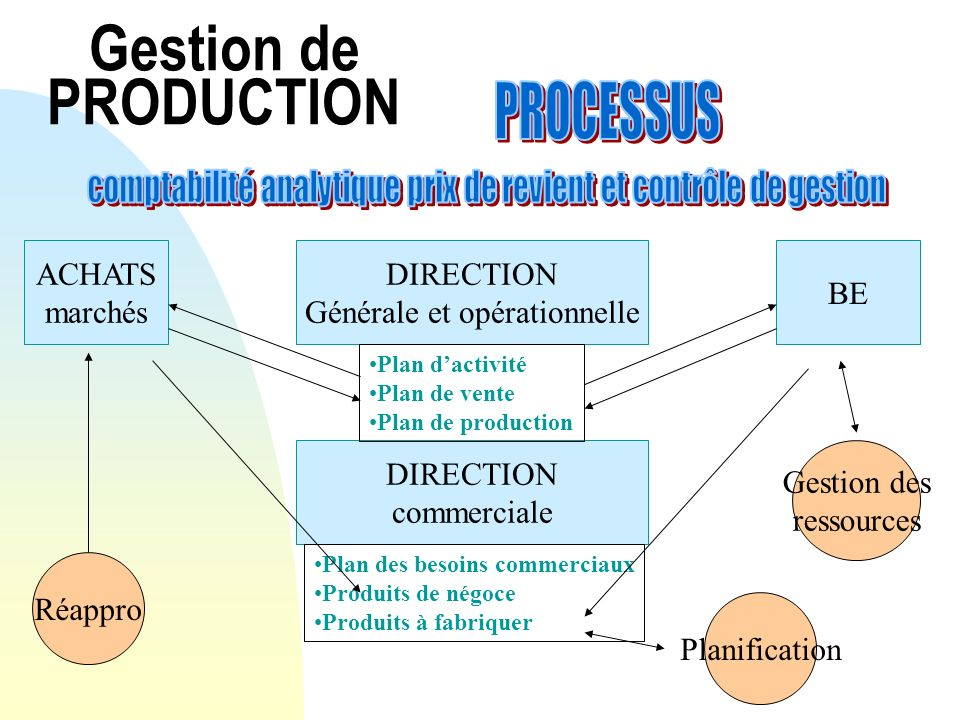 Gestion de PRODUCTION PROCESSUS