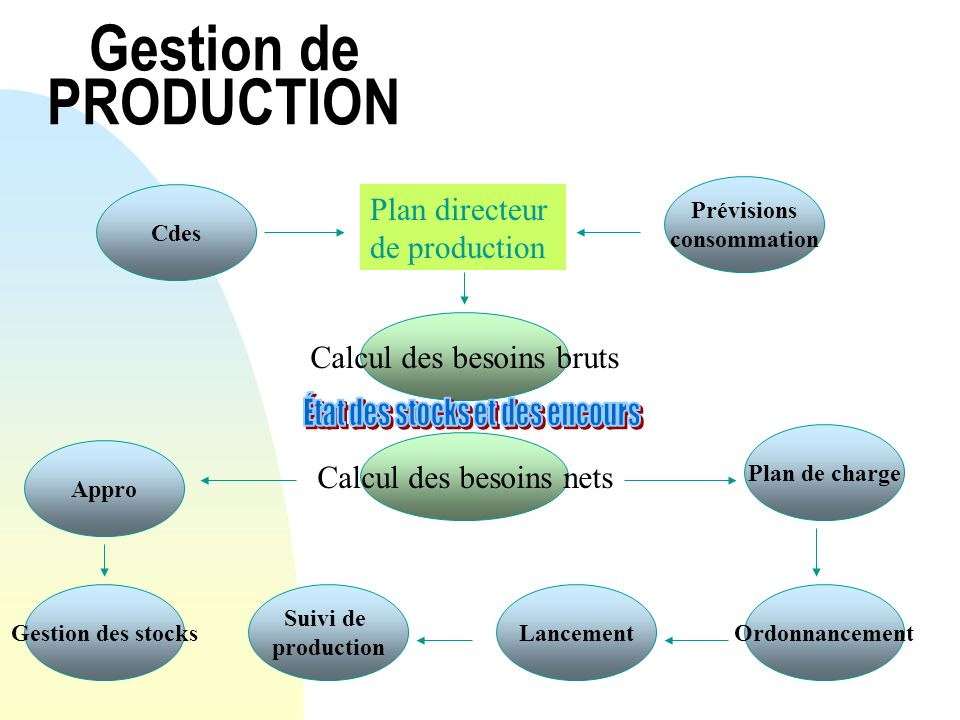 Gestion de PRODUCTION Plan directeur de production