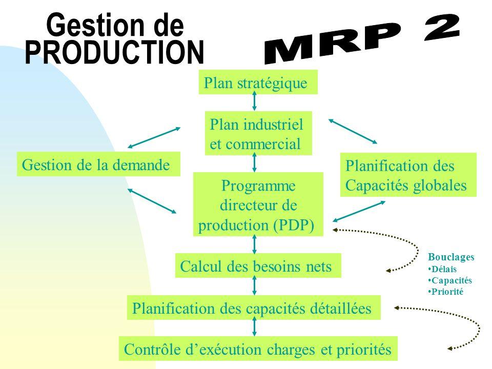 Gestion de PRODUCTION MRP 2 Plan stratégique Plan industriel