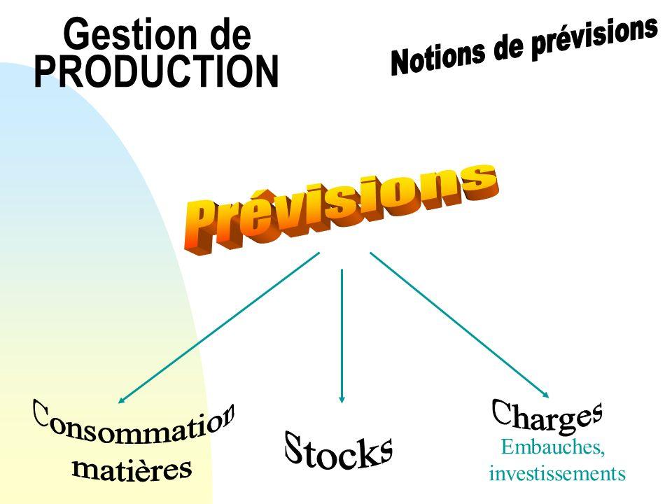 Gestion de PRODUCTION Prévisions Consommation Charges matières Stocks